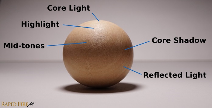 Sphere - Light and Shadow Side RFA Drawing 2