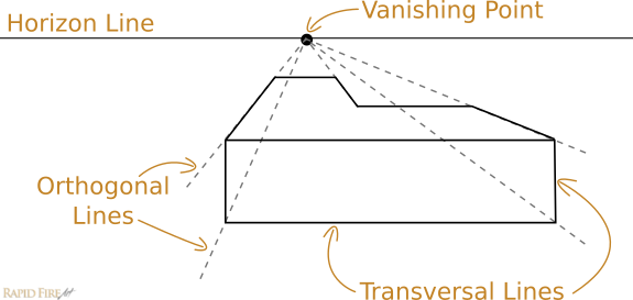 Transversal Lines: These Lines Are Parallel To The Picture Plane. They  Connect Orthogonal Lines At Right Angles, Establishing An Objectu0027s Fixed  Width Or ...