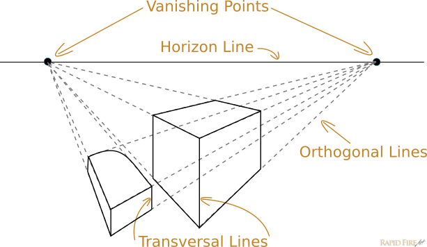 Horizon Line Art Definition : Lesson introduction to one and two point perspective